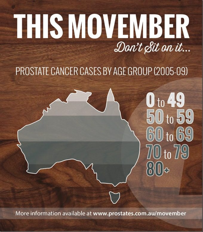 Prostate Cancer Statistics - Australia Queensland Gold Coast - Dr Charles Chabert - The Prostate Clinic-min