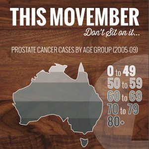 Who is at risk - Movember - Prostate Cancer - Australia Queensland Gold Coast - The Prostate Clinic